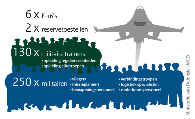 Dutch MoD graphic outlines anti-ISIS forces being sent to Middle East