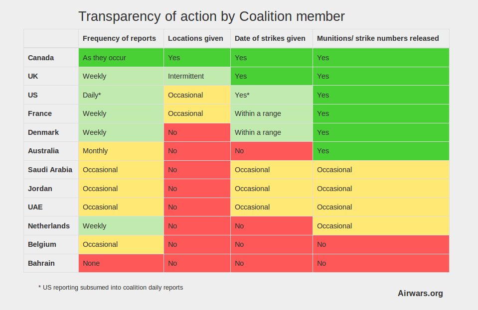 Feb 2016 Coalition transparency