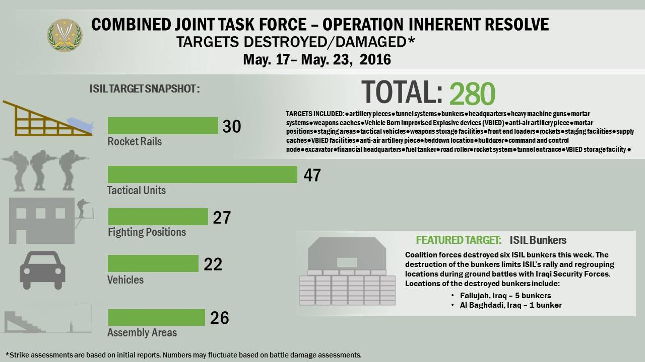 A snapshot of Daesh targets destroyed or damaged by coalition strikes from May 17- May 23.
