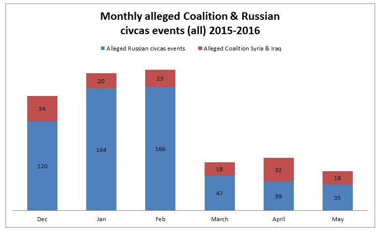 Russia v Coalition
