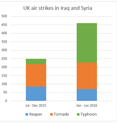 Graph courtesy of Drone Wars UK