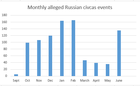 Airwars tracking of alleged Russian civilian casualty events showed a fourfold rise in June