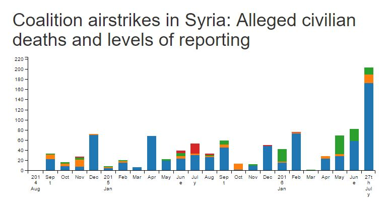 Syria civcas 2