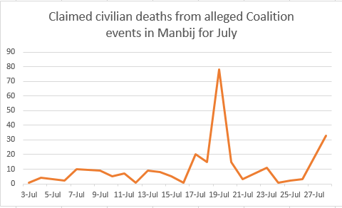 Almost Daily: As this Airwars chart demonstrates, while alleged civilian fatalities around Manbij peaked at Tokhar on July 19th, claims occured throughout the month