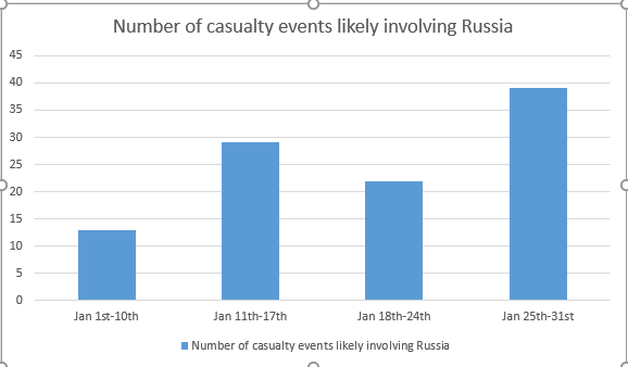 Step rise: likely Russian casualty events climbed throughout the month