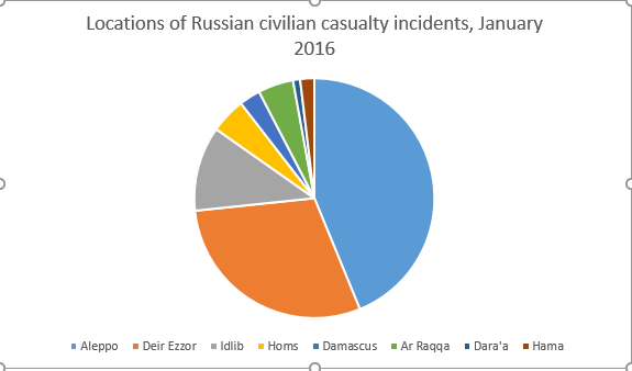 As this Airwars chart demonstrates, 45% of incidents likely involving Russia were reported in Aleppo - clearly showing that the governorate was being deliberately targeted.