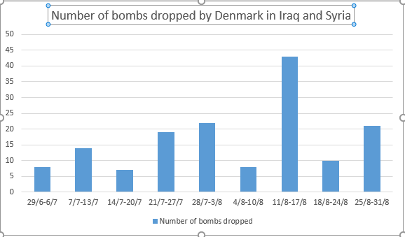 Significant increase: as this Airwars chart shows, Denmark has dropped 116% more bombs in August than in July