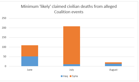 As Airwars' chart shows, there was a huge drop in claimed civilian deaths in August