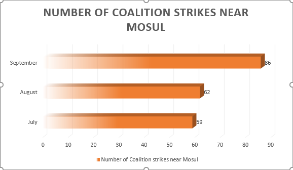 As this Airwars chart shows, Sept saw a significant increase in Coalition strikes near Mosul.
