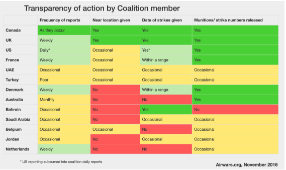 Belgium performs poorly against other Coalition partners when it comes to transparency