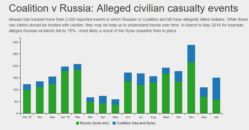 For First Time Coalition Now Killing More Civilians Than Russia